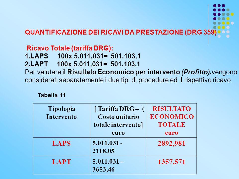 [ Tariffa DRG – ( Costo unitario totale intervento]